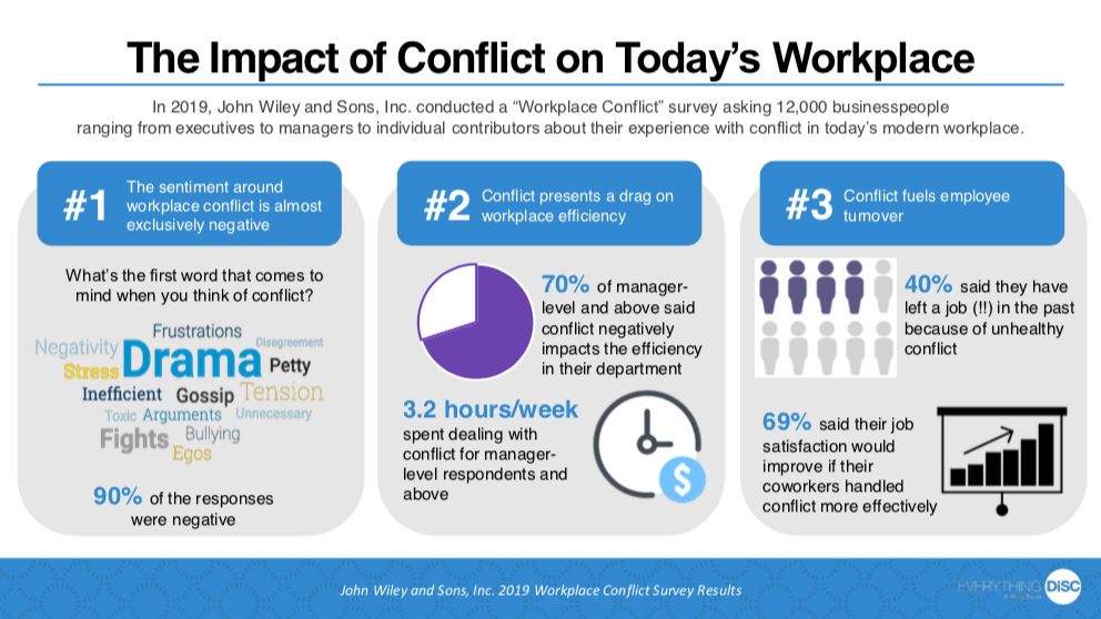 At work, there will always be conflict. What could be done better if you made that conflict productive instead of destructive? Take advantage of the good that can come from disagreement, like better self-awareness, listening, stronger emotional intelligence, and much better decisions and time savings